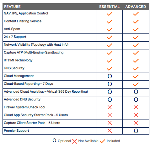 SonicWall Essential vs Advanced tabel