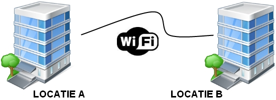 Point to Point wifi