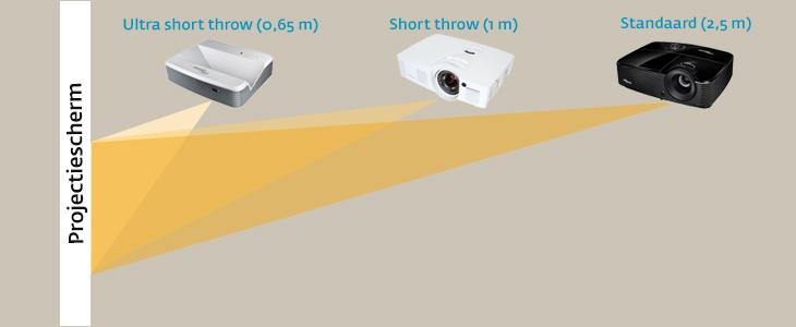 Projectoren schema