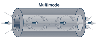Multimode SFP