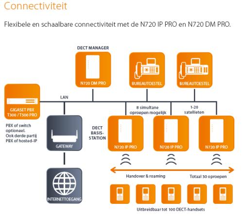 Gigaset N720 IP Pro schema