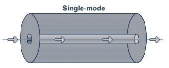 Singlemode SFP