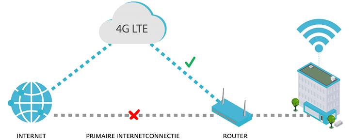 4G internet backup
