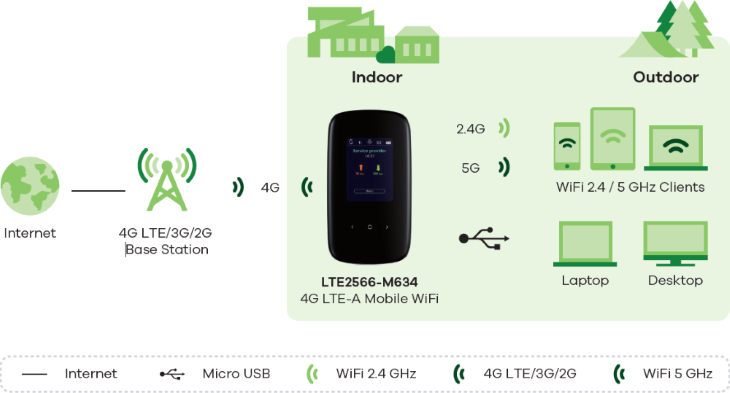 Zyxel LTE2566-M634 MiFi Application Diagram