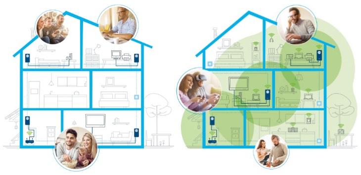 Devolo Magic LAN en WiFi in huis