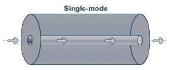 Single mode glasvezel