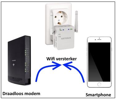 wifi versterker schema