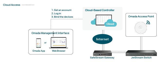 Omada Cloud-based controller
