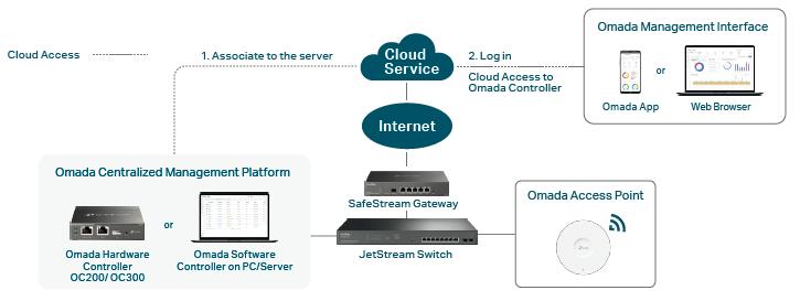 Omada Hybrid-Cloud based controller